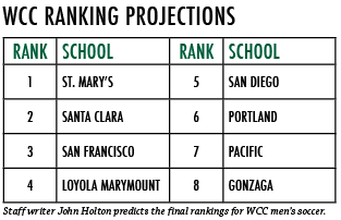 WCC prediction