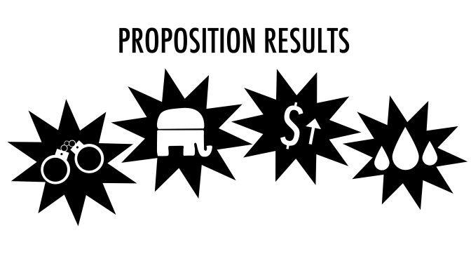 ELECTIONS 2014: SIGNIFICANT PROPOSITION RESULTS AND REPUBLICANS SWEEP SEATS ACROSS THE NATION